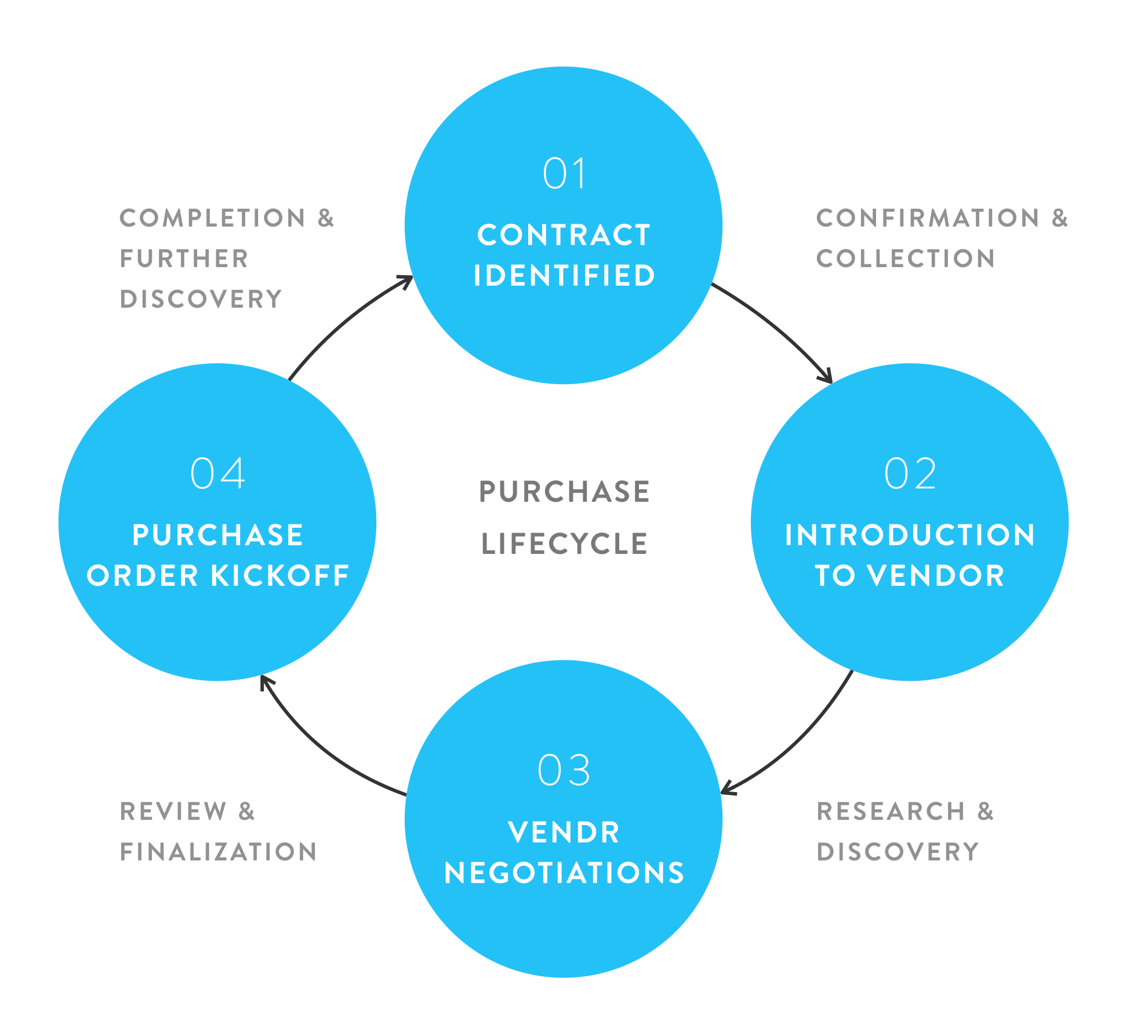 purchase lifecycle